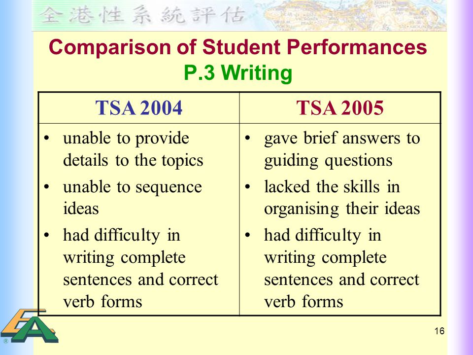 16 Comparison of Student Performances P.3 Writing TSA 2004TSA 2005 unable to provide details to the topics unable to sequence ideas had difficulty in writing complete sentences and correct verb forms gave brief answers to guiding questions lacked the skills in organising their ideas had difficulty in writing complete sentences and correct verb forms