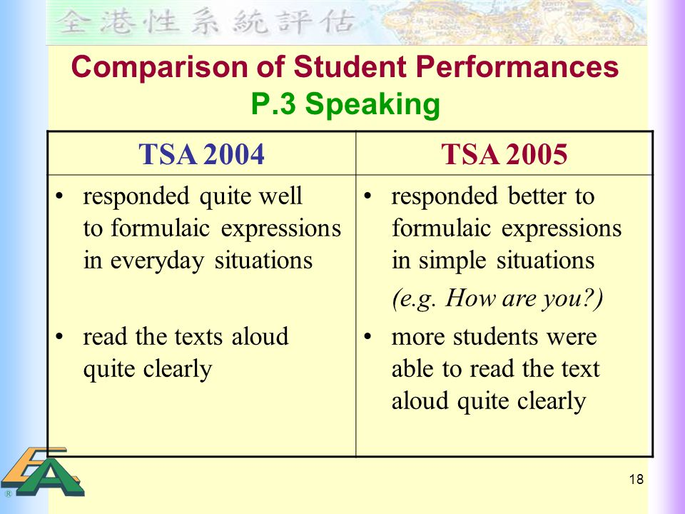 18 Comparison of Student Performances P.3 Speaking TSA 2004TSA 2005 responded quite well to formulaic expressions in everyday situations read the texts aloud quite clearly responded better to formulaic expressions in simple situations (e.g.