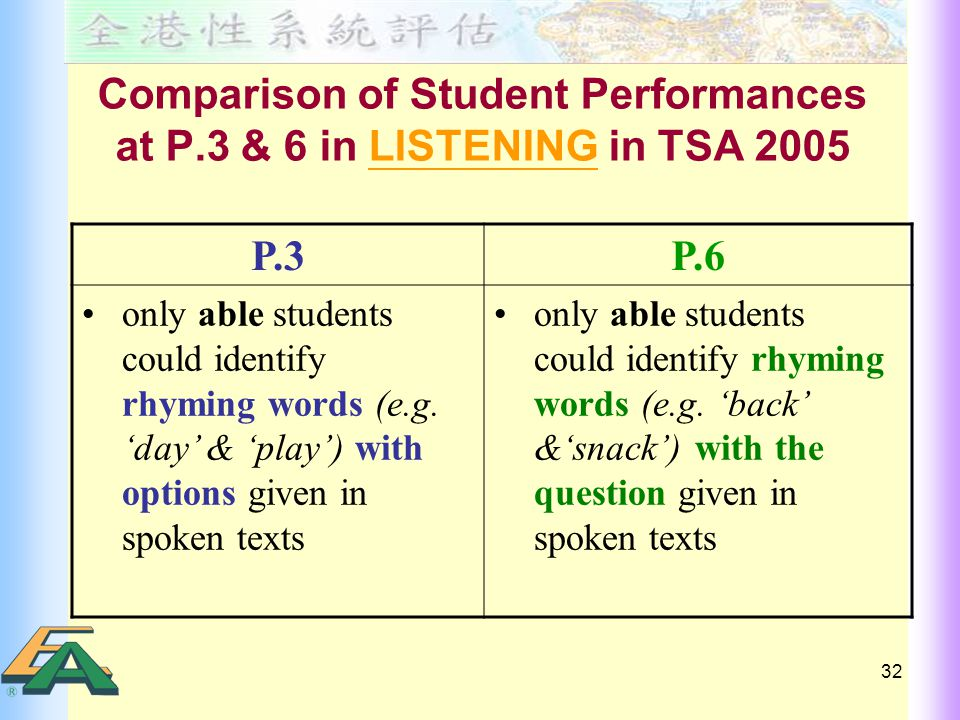 32 Comparison of Student Performances at P.3 & 6 in LISTENING in TSA 2005 P.3P.6 only able students could identify rhyming words (e.g.