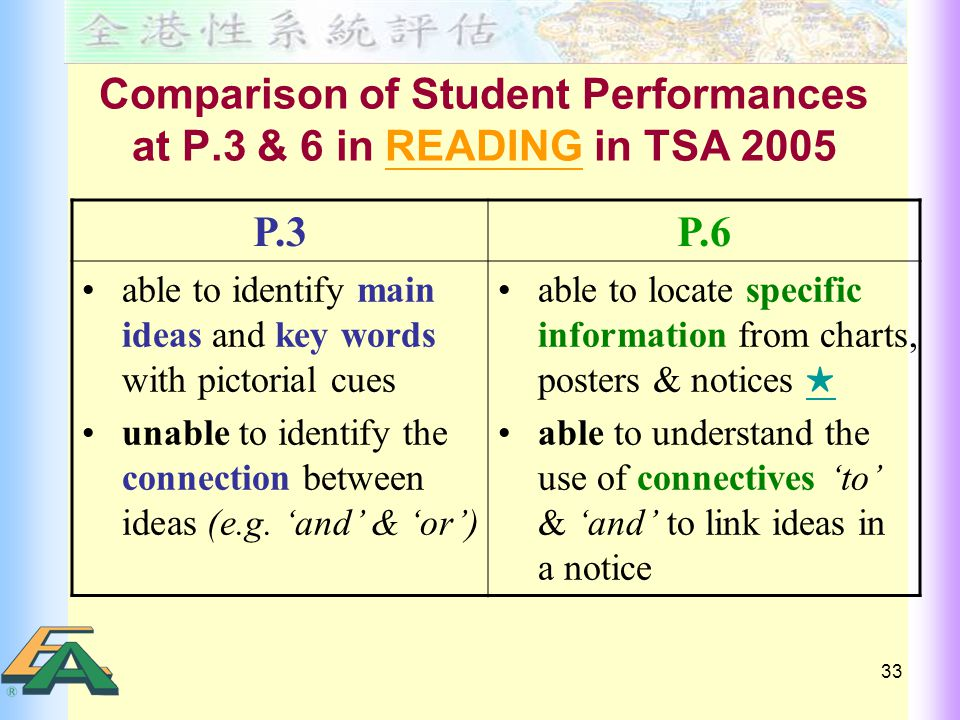 33 Comparison of Student Performances at P.3 & 6 in READING in TSA 2005 P.3P.6 able to identify main ideas and key words with pictorial cues unable to identify the connection between ideas (e.g.