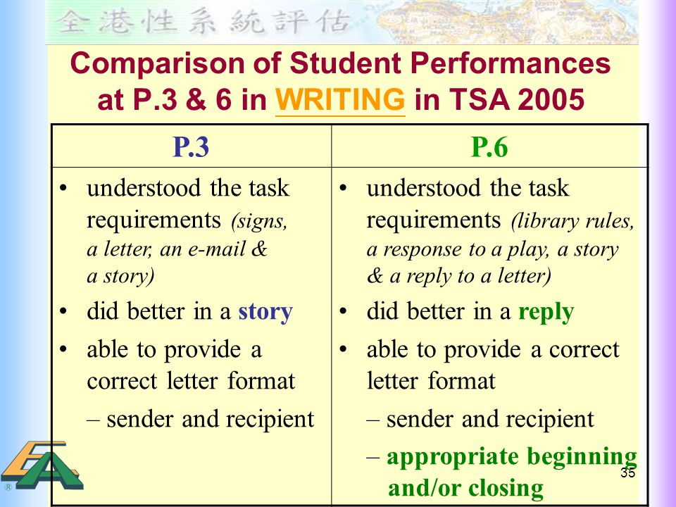 35 Comparison of Student Performances at P.3 & 6 in WRITING in TSA 2005 P.3P.6 understood the task requirements (signs, a letter, an e-mail & a story) did better in a story able to provide a correct letter format – sender and recipient understood the task requirements (library rules, a response to a play, a story & a reply to a letter) did better in a reply able to provide a correct letter format – sender and recipient – appropriate beginning and/or closing