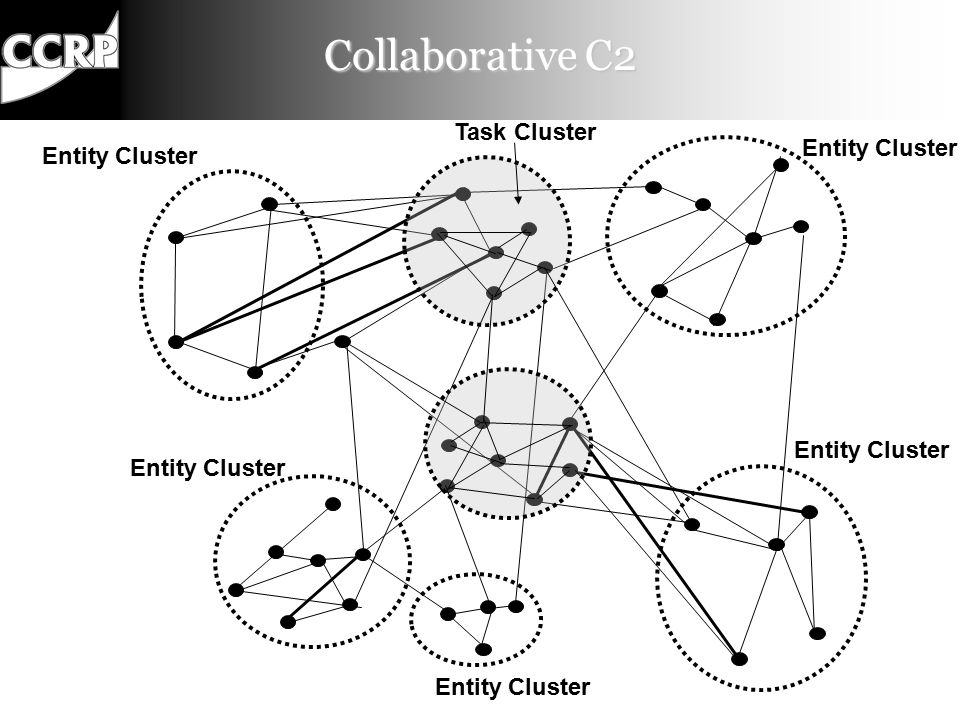 Coordinated C2 Entity Cluster Task Cluster