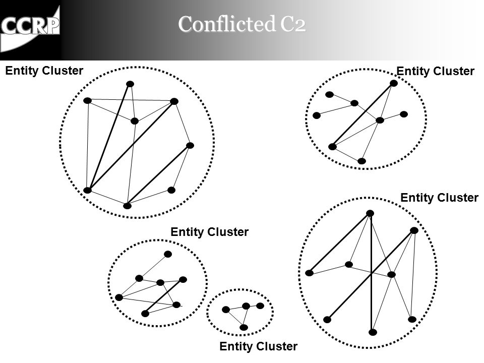 Conflicted C2 De-Conflicted C2 C2 Approaches Coordinated C2 Collaborative C2 Edge C2 Allocation of Decision Rights to the Collective Patterns of Interaction Among Entities Distribution of Information Among Participants