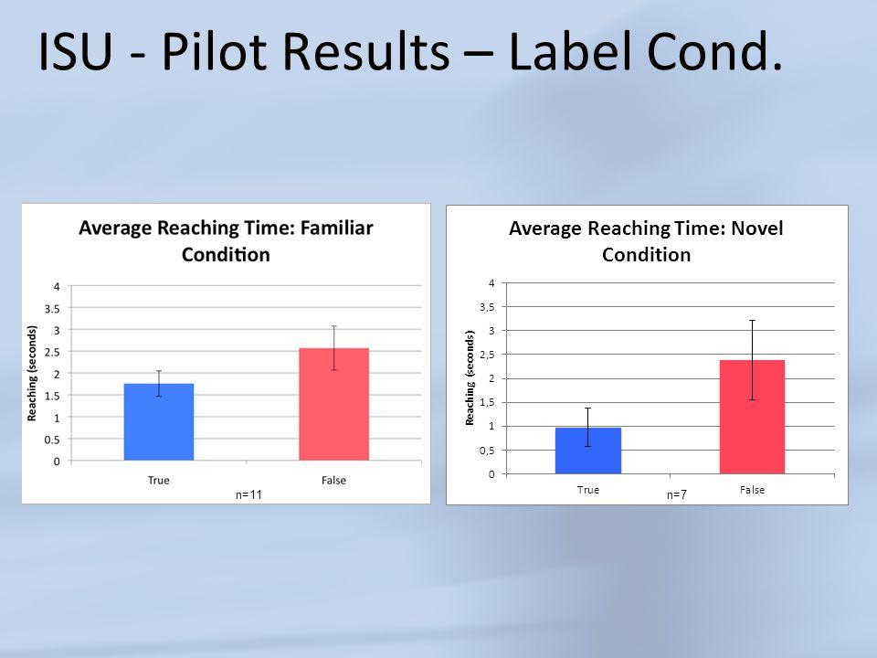 ISU - Pilot Results – Label Cond. n=11n=7