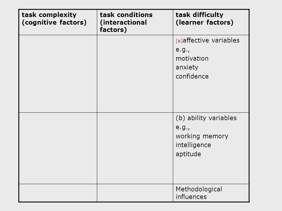 task complexity (cognitive factors) task conditions (interactional factors) task difficulty (learner factors) (a) affective variables e.g., motivation anxiety confidence (b) ability variables e.g., working memory intelligence aptitude Methodological influences