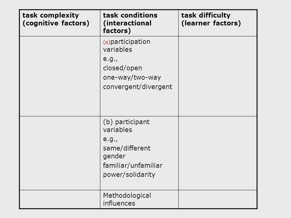 task complexity (cognitive factors) task conditions (interactional factors) task difficulty (learner factors) (a) participation variables e.g., closed/open one-way/two-way convergent/divergent (b) participant variables e.g., same/different gender familiar/unfamiliar power/solidarity Methodological influences