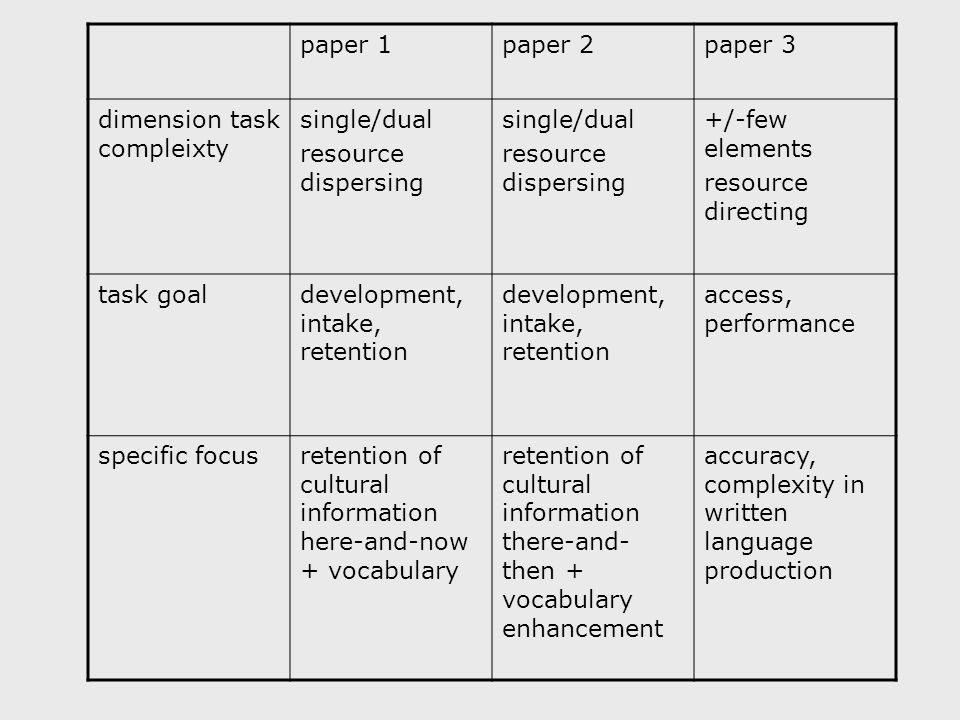 paper 1paper 2paper 3 dimension task compleixty single/dual resource dispersing single/dual resource dispersing +/-few elements resource directing task goaldevelopment, intake, retention access, performance specific focusretention of cultural information here-and-now + vocabulary retention of cultural information there-and- then + vocabulary enhancement accuracy, complexity in written language production