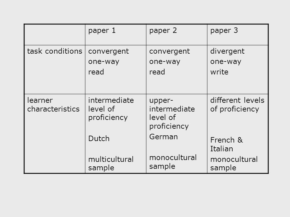 paper 1paper 2paper 3 task conditionsconvergent one-way read convergent one-way read divergent one-way write learner characteristics intermediate level of proficiency Dutch multicultural sample upper- intermediate level of proficiency German monocultural sample different levels of proficiency French & Italian monocultural sample
