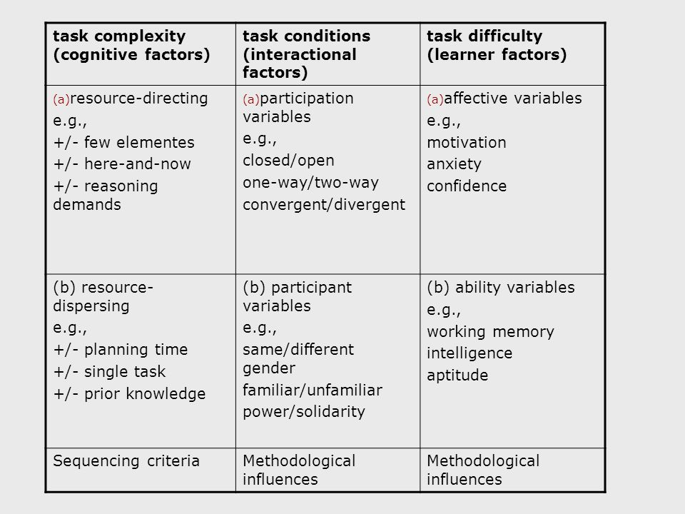 task complexity (cognitive factors) task conditions (interactional factors) task difficulty (learner factors) (a) resource-directing e.g., +/- few elementes +/- here-and-now +/- reasoning demands (a) participation variables e.g., closed/open one-way/two-way convergent/divergent (a) affective variables e.g., motivation anxiety confidence (b) resource- dispersing e.g., +/- planning time +/- single task +/- prior knowledge (b) participant variables e.g., same/different gender familiar/unfamiliar power/solidarity (b) ability variables e.g., working memory intelligence aptitude Sequencing criteriaMethodological influences