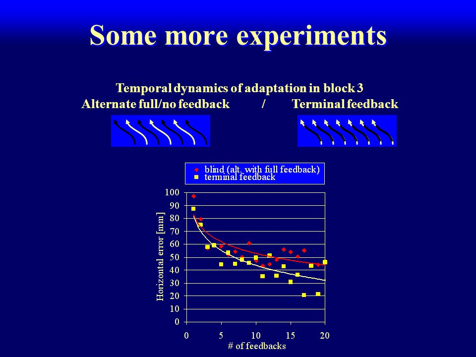 Some more experiments Temporal dynamics of adaptation in block 3 Alternate full/no feedback / Terminal feedback