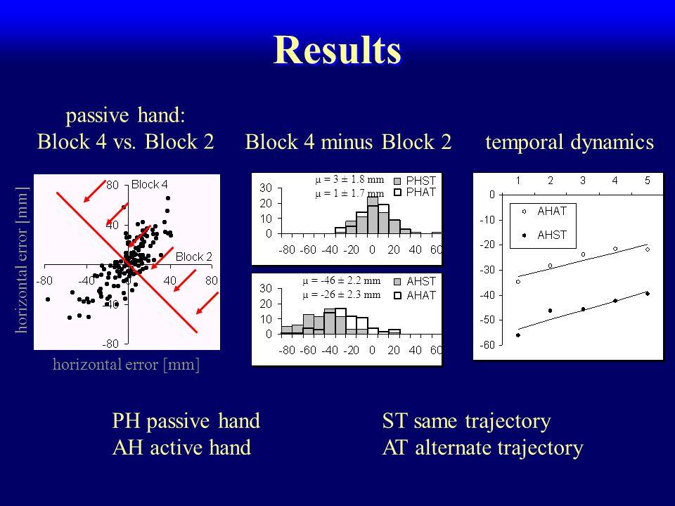 Results passive hand: Block 4 vs.