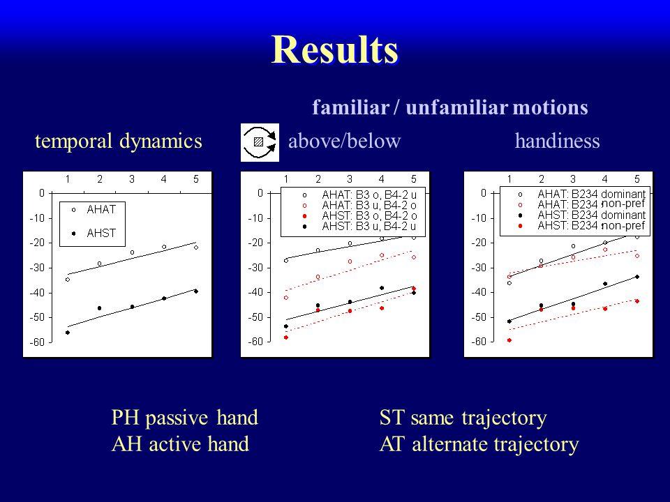 Results temporal dynamics PH passive handST same trajectory AH active handAT alternate trajectory handiness above/below familiar / unfamiliar motions non-pref