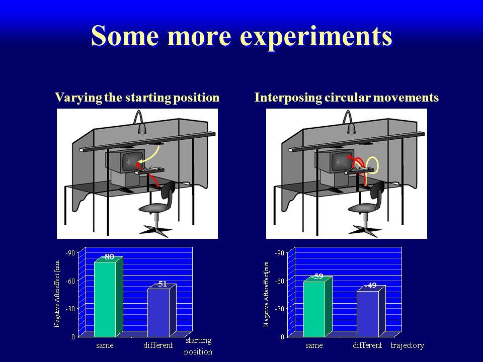 Some more experiments Interposing circular movementsVarying the starting position