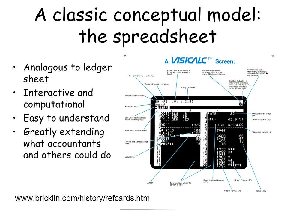 A classic conceptual model: the spreadsheet Analogous to ledger sheet Interactive and computational Easy to understand Greatly extending what accountants and others could do www.bricklin.com/history/refcards.htm
