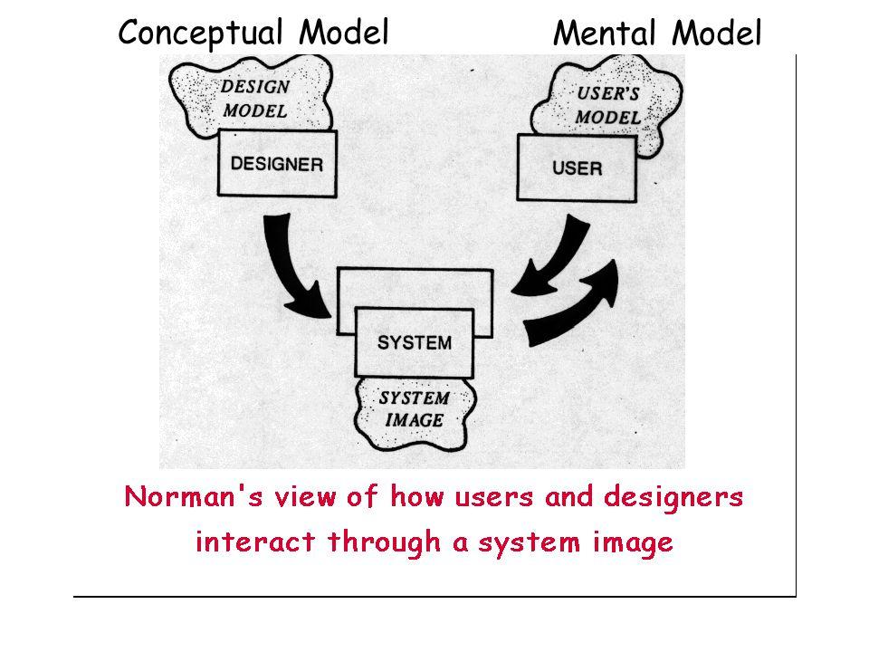 Conceptual Model Mental Model