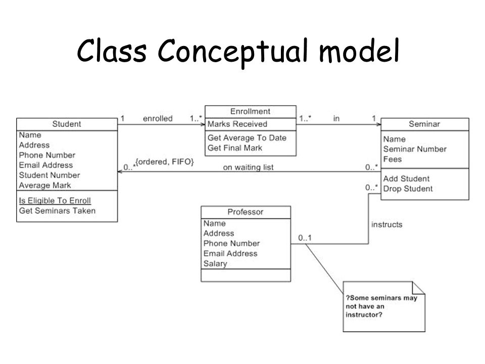 The Conceptual Model is what the designer produces and tries to communicate to the user.