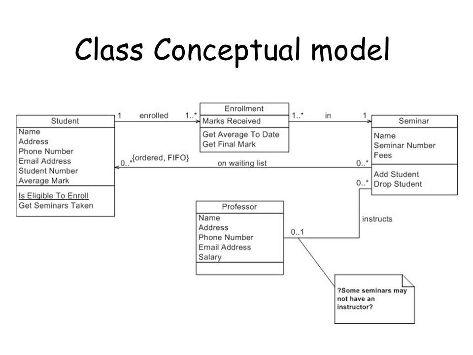 Class Conceptual model
