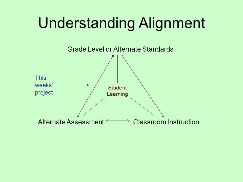 Understanding Alignment Grade Level or Alternate Standards Alternate AssessmentClassroom Instruction Student Learning This weeks' project