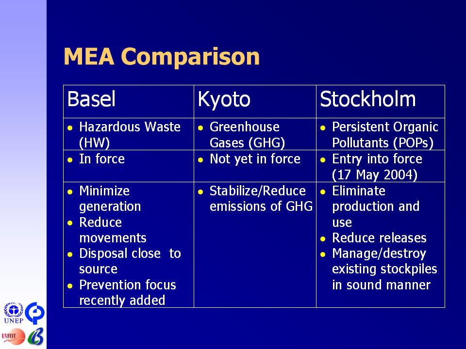 MEA Comparison