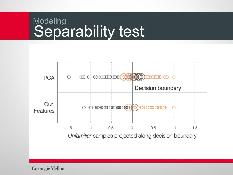Separability test Modeling