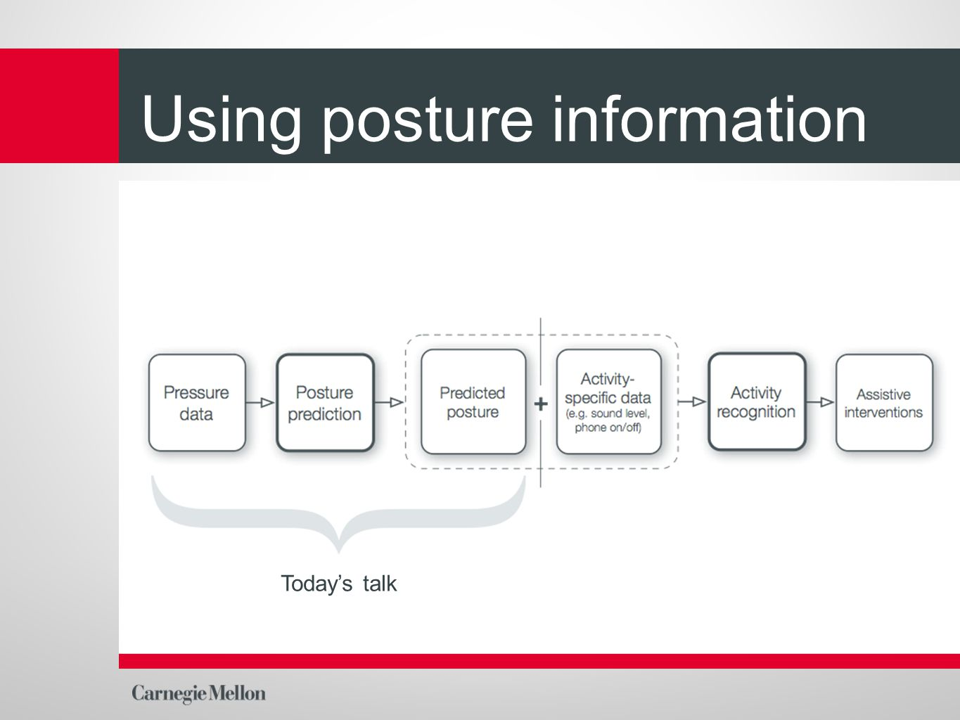 Using posture information Today's talk