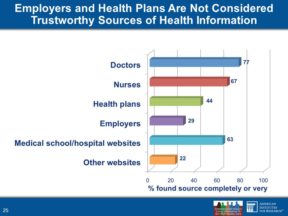 Employers and Health Plans Are Not Considered Trustworthy Sources of Health Information 25