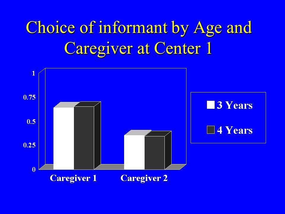 Caregiver 1Caregiver 2 Caregiver 1Caregiver 2 That's a wug . That's a dax .