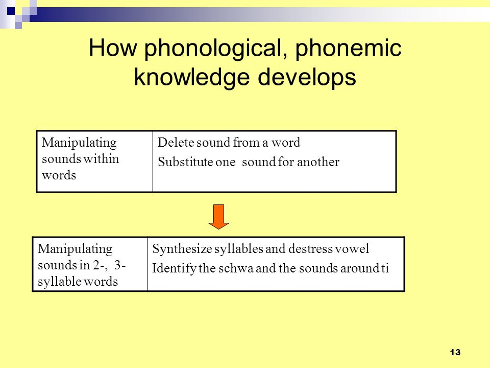 12 How phonological, phonemic knowledge develops Implicit awareness of sound patterns in words recognize, say rhyming words recognize, say rhyming words in prose recognise words that alliterate Segment words into sound groups, blend sound groups segment words into onset and rime identify the first sound /last sound blend onset and rime Segment words into sounds, blend sounds Segment words into individual sounds (phonemes) Tap for / count each sound Blend sounds