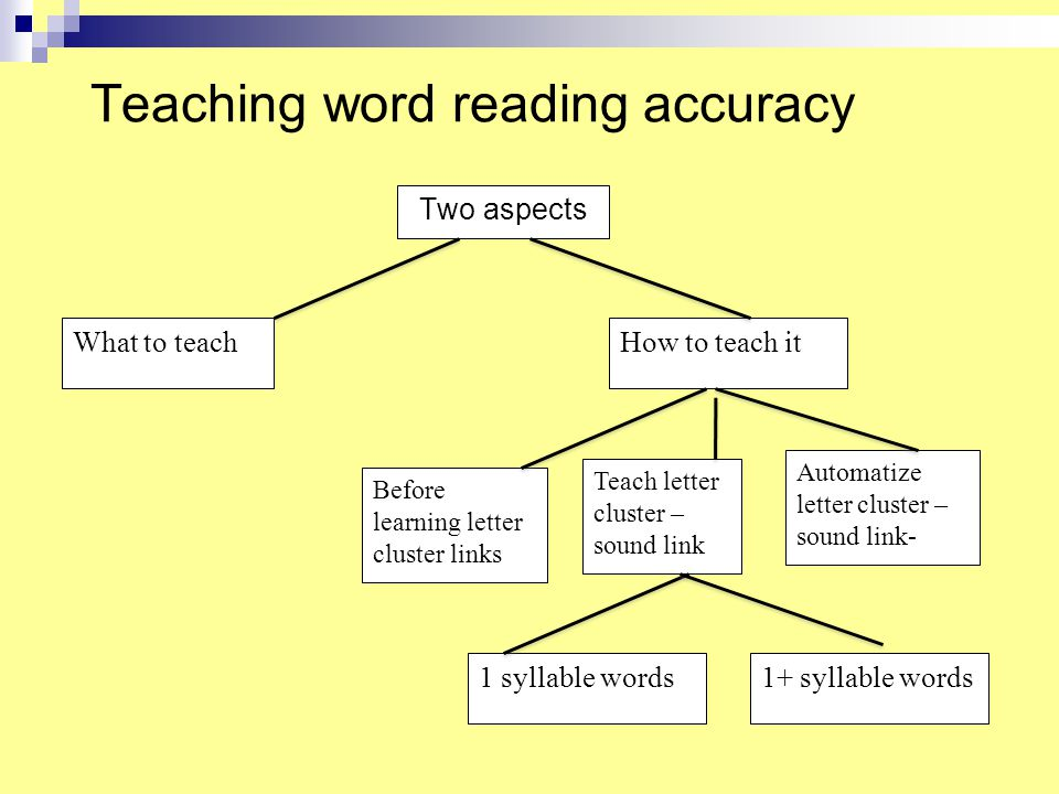Teaching word reading accuracy Two aspects Before learning letter cluster links What to teach Teach letter cluster – sound link Automatize letter cluster – sound link- How to teach it 1 syllable words1+ syllable words