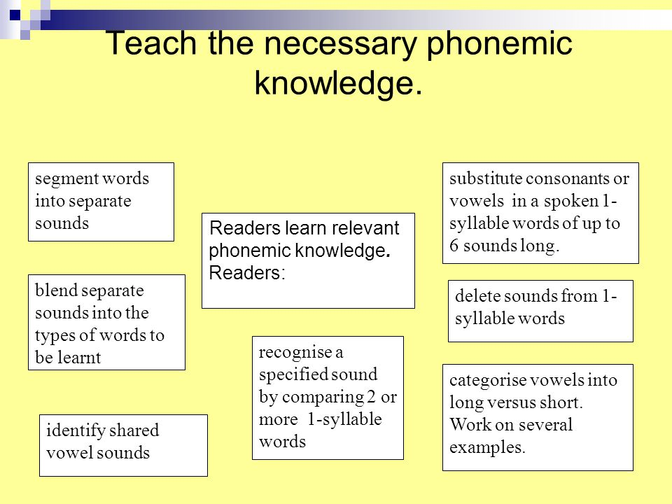 Learning to read words effectively John Munro