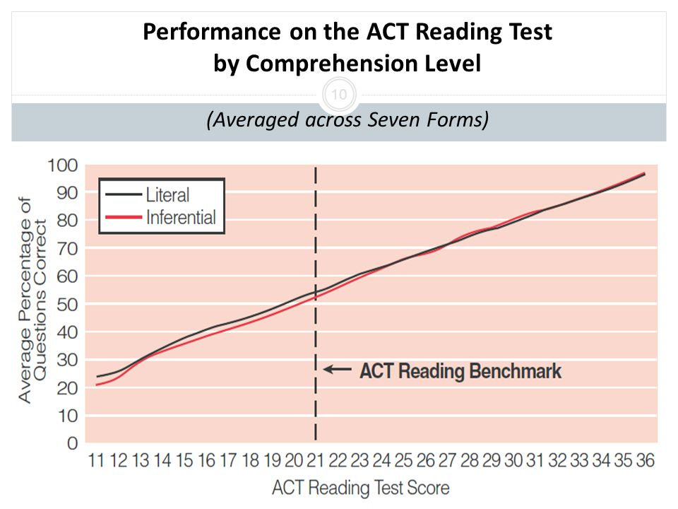 Performance on the ACT Reading Test by Comprehension Level (Averaged across Seven Forms) 10