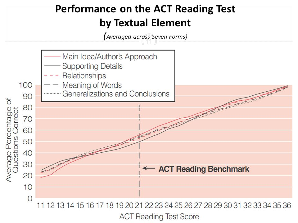 Performance on the ACT Reading Test by Textual Element ( Averaged across Seven Forms) 11