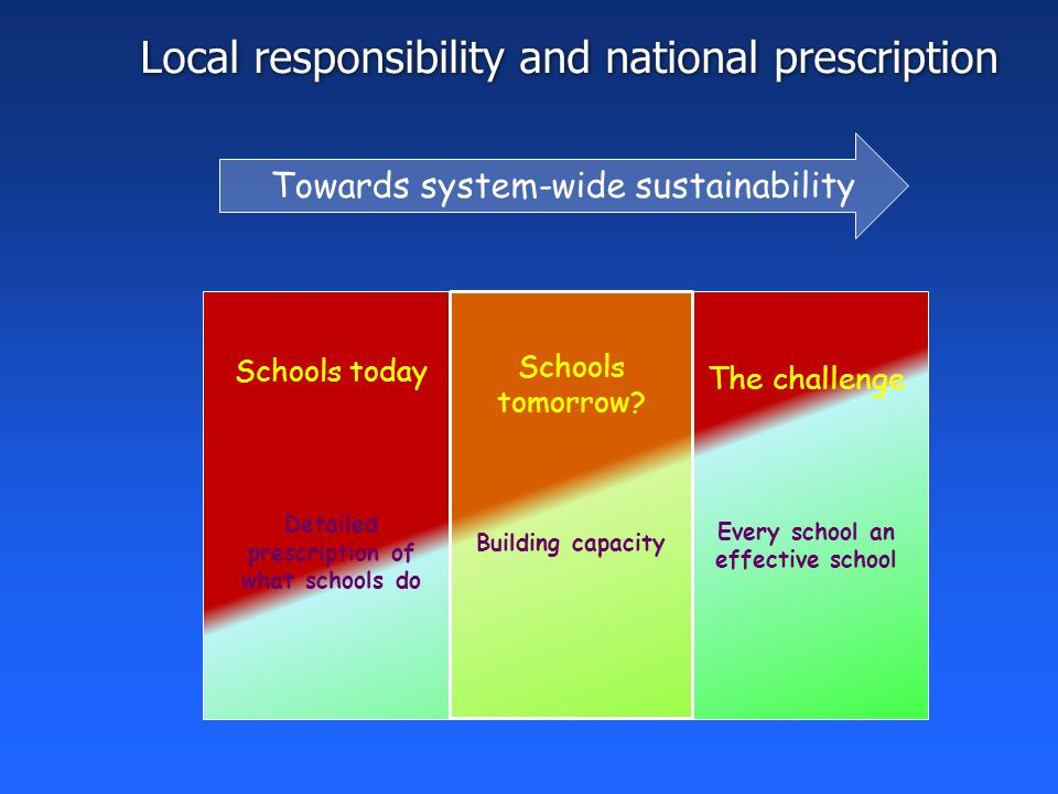 Local responsibility and national prescription Schools today Detailed prescription of what schools do Schools tomorrow.