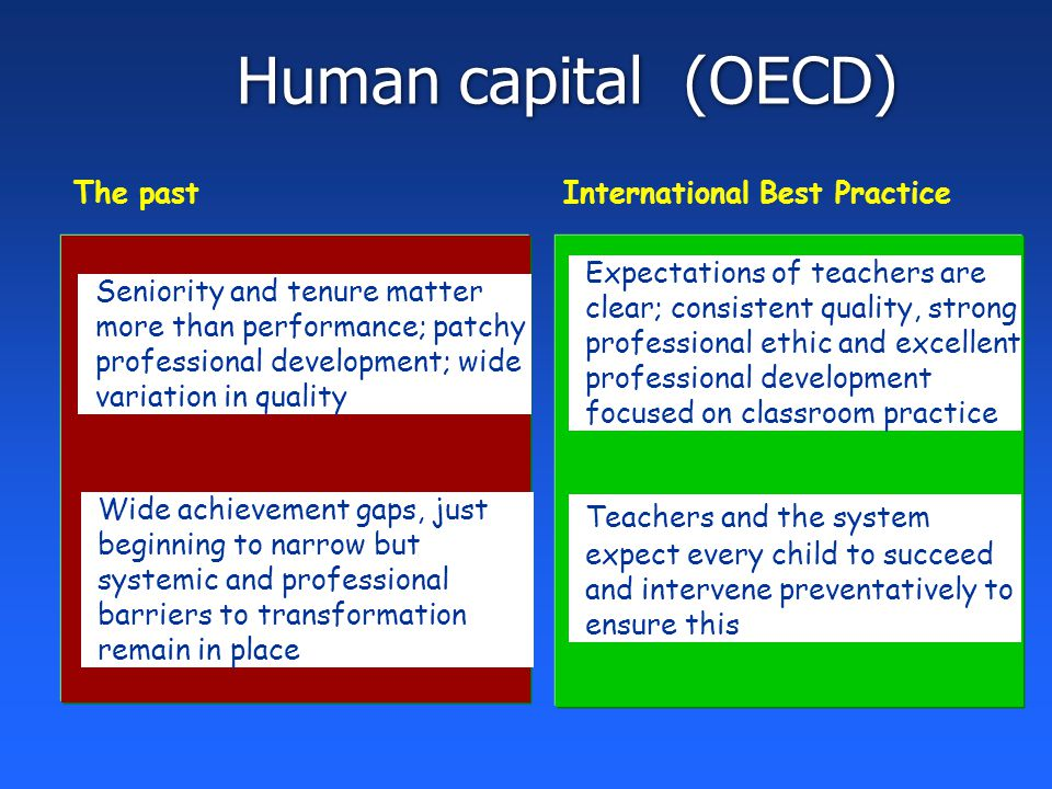 Human capital (OECD) The past Seniority and tenure matter more than performance; patchy professional development; wide variation in quality Wide achievement gaps, just beginning to narrow but systemic and professional barriers to transformation remain in place International Best Practice Expectations of teachers are clear; consistent quality, strong professional ethic and excellent professional development focused on classroom practice Teachers and the system expect every child to succeed and intervene preventatively to ensure this