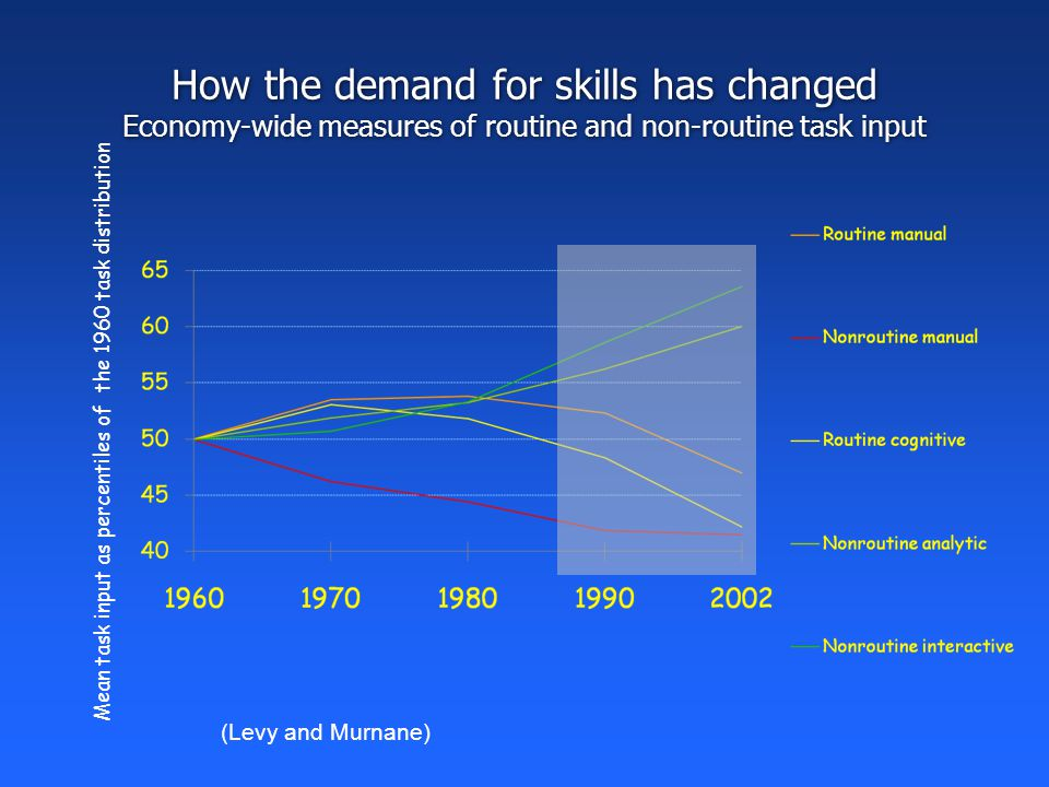 How the demand for skills has changed Economy-wide measures of routine and non-routine task input (Levy and Murnane) Mean task input as percentiles of the 1960 task distribution