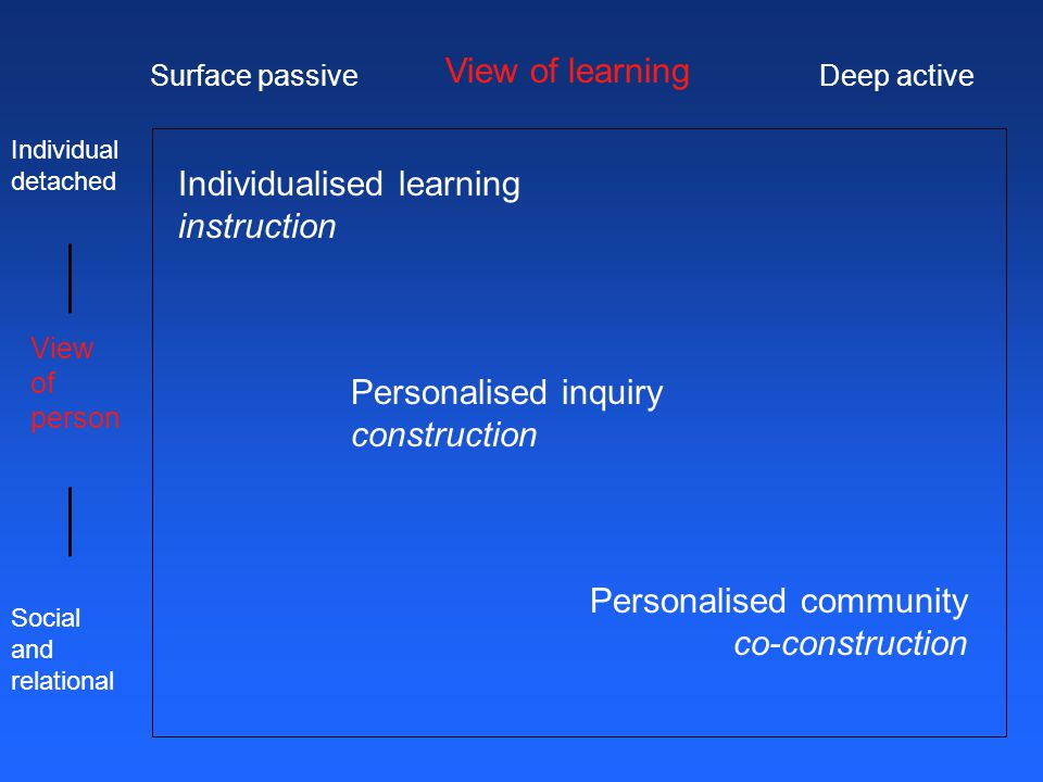 Individualised learning instruction Personalised inquiry construction Personalised community co-construction Surface passiveDeep active View of learning View of person Social and relational Individual detached