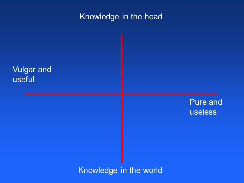 Knowledge in the head Knowledge in the world Pure and useless Vulgar and useful