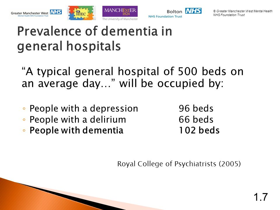 A typical general hospital of 500 beds on an average day… will be occupied by: ◦ People with a depression96 beds ◦ People with a delirium66 beds ◦ People with dementia102 beds Royal College of Psychiatrists (2005) Prevalence of dementia in general hospitals 1.7 © Greater Manchester West Mental Health NHS Foundation Trust