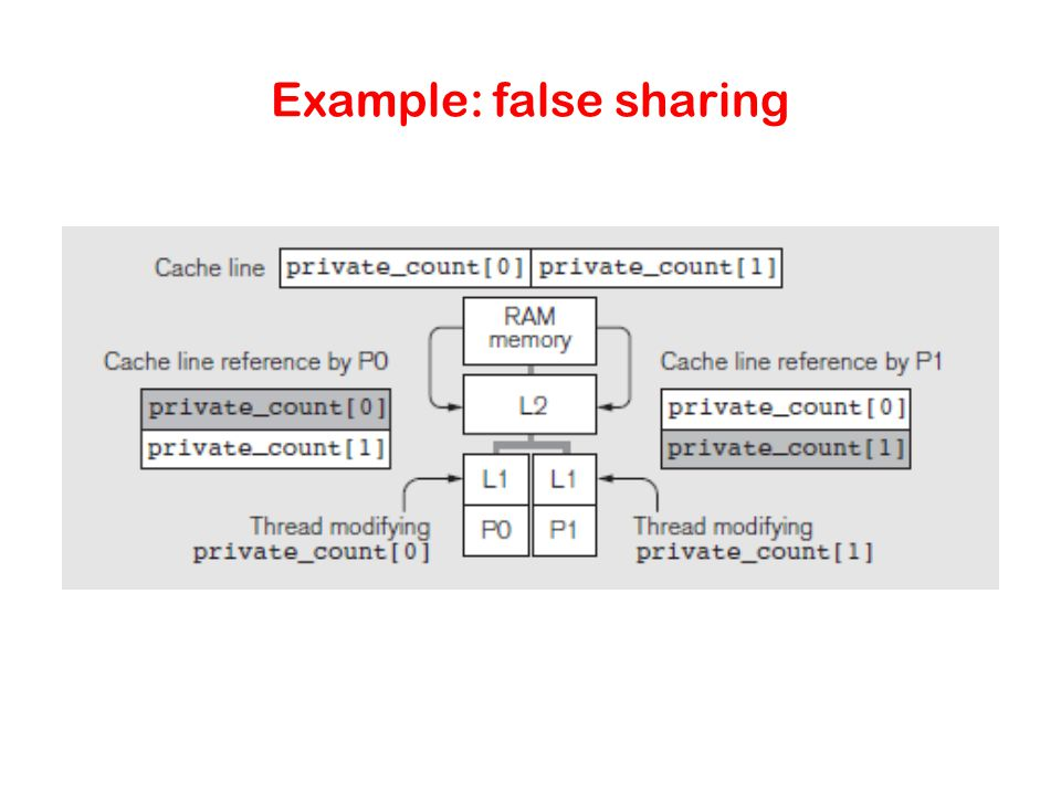 Example: false sharing