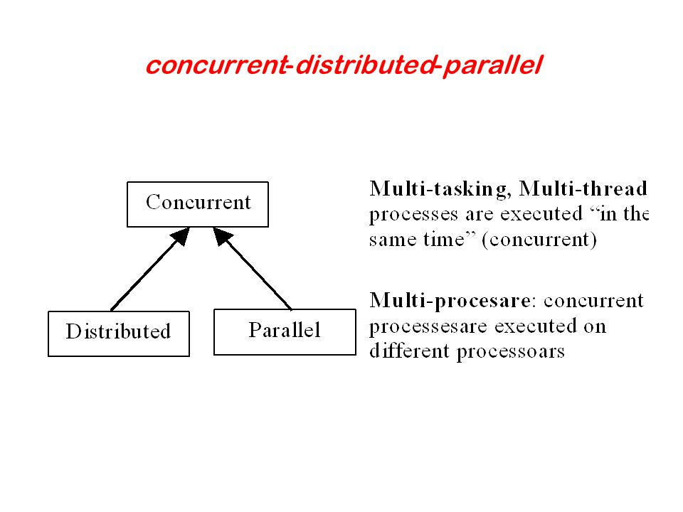 concurrent-distributed-parallel