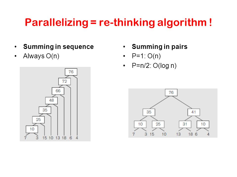 Parallelizing = re-thinking algorithm .