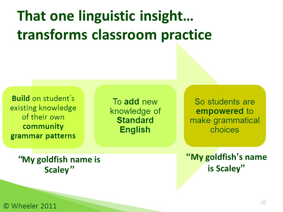 Build on student's existing knowledge of their own community grammar patterns To add new knowledge of Standard English My goldfish name is Scaley My goldfish's name is Scaley That one linguistic insight… transforms classroom practice So students are empowered to make grammatical choices 32 © Wheeler 2011
