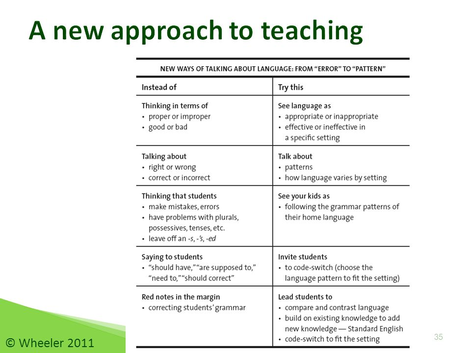 A new approach to teaching 35 © Wheeler 2011
