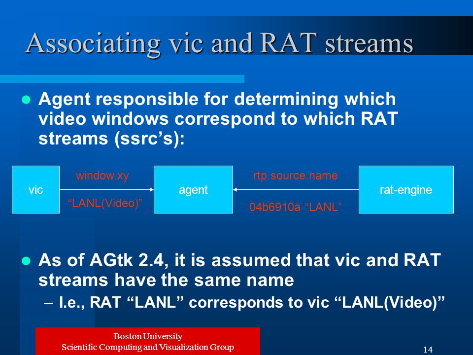 Boston University Scientific Computing and Visualization Group 14 Associating vic and RAT streams Agent responsible for determining which video windows correspond to which RAT streams (ssrc's): As of AGtk 2.4, it is assumed that vic and RAT streams have the same name –I.e., RAT LANL corresponds to vic LANL(Video) agentrat-engine 04b6910a LANL rtp.source.name vic window.xy LANL(Video)
