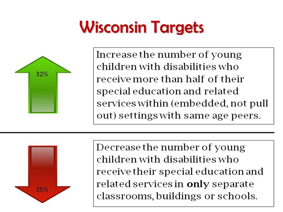 Wisconsin Targets 25% 32%