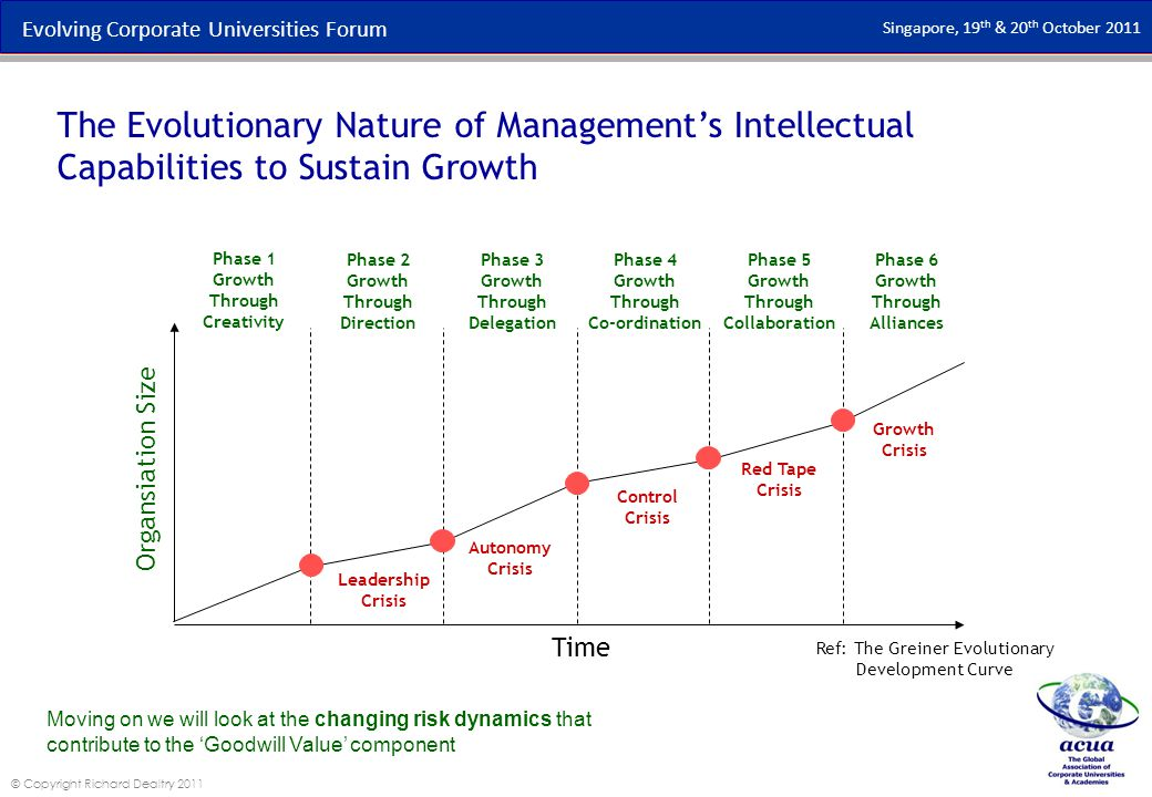 Evolving Corporate Universities Forum Singapore, 19 th & 20 th October 2011 © Copyright Richard Dealtry 2011 Ref: The Greiner Evolutionary Development Curve Phase 1 Growth Through Creativity Phase 2 Growth Through Direction Phase 3 Growth Through Delegation Phase 4 Growth Through Co-ordination Phase 5 Growth Through Collaboration Phase 6 Growth Through Alliances Time Organsiation Size Leadership Crisis Autonomy Crisis Control Crisis Red Tape Crisis Growth Crisis The Evolutionary Nature of Management's Intellectual Capabilities to Sustain Growth Moving on we will look at the changing risk dynamics that contribute to the 'Goodwill Value' component