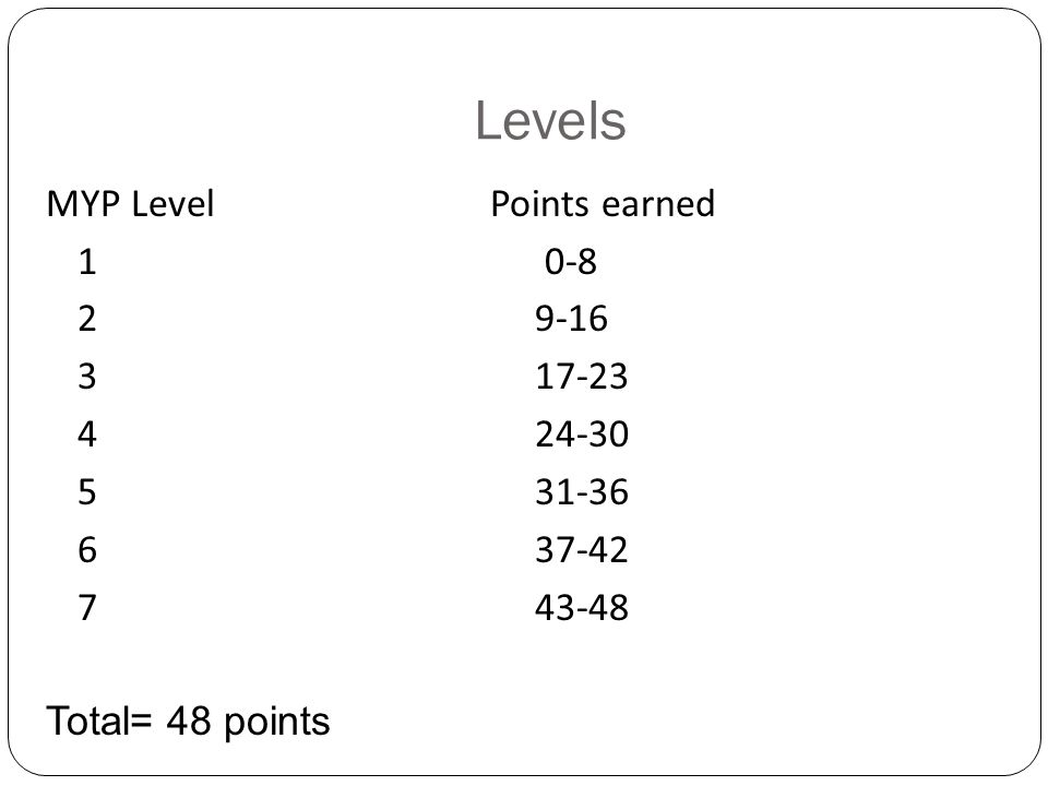 Levels MYP Level Points earned 1 0-8 2 9-16 3 17-23 4 24-30 5 31-36 6 37-42 7 43-48 Total= 48 points