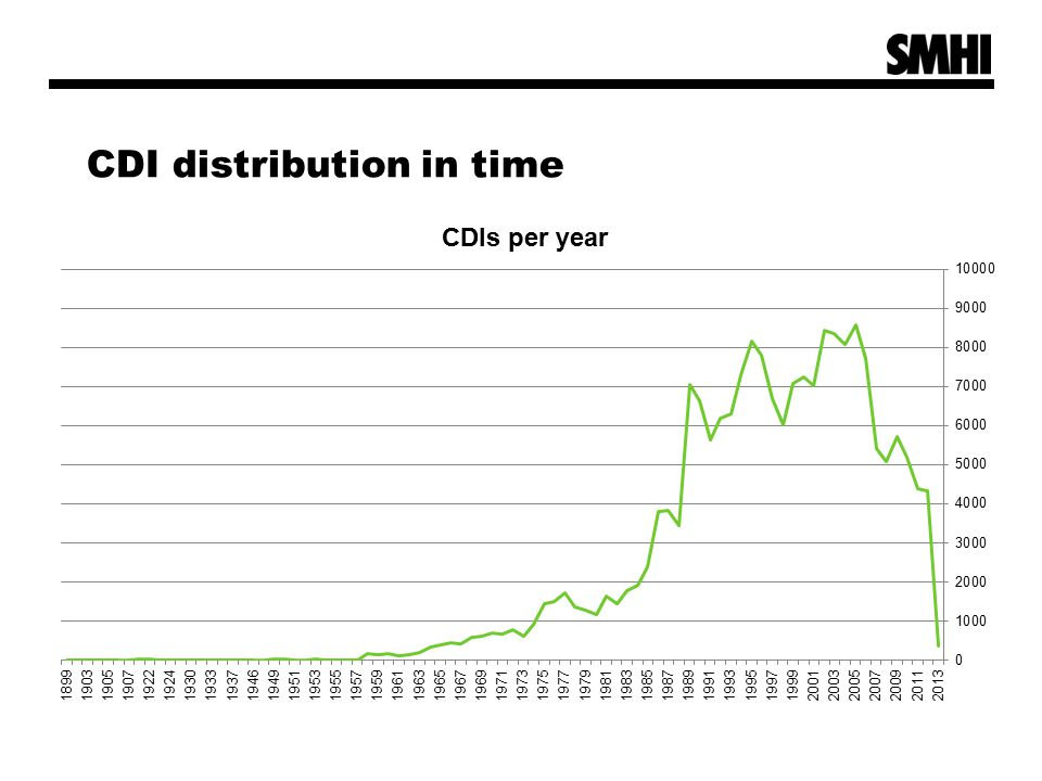 CDI distribution in time