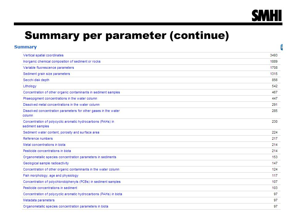 Summary per parameter (continue)