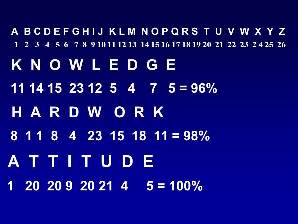 A B C D E F G H I J K L M N O P Q R S T U V W X Y Z 1 2 3 4 5 6 7 8 9 10 11 12 13 14 15 16 17 18 19 20 21 22 23 2 4 25 26 K N O W L E D G E 11 14 15 23 12 5 4 7 5 = 96% H A R D W O R K 8 1 1 8 4 23 15 18 11 = 98% A T T I T U D E 1 20 20 9 20 21 4 5 = 100%